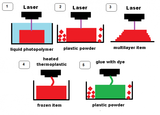 Pic. 4. The visualization of existing technologies of volume printing